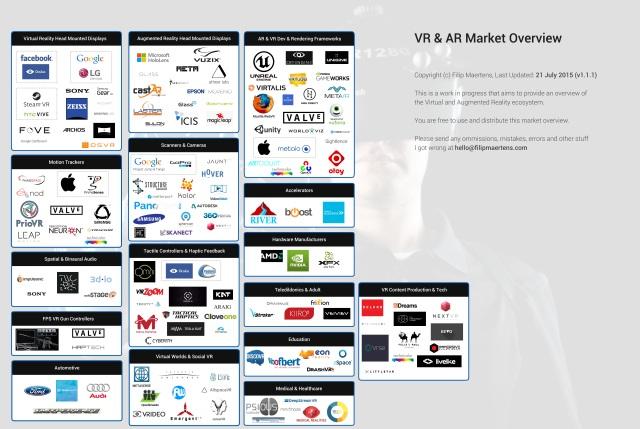 2015_07_21_ARVR_Market_Overview